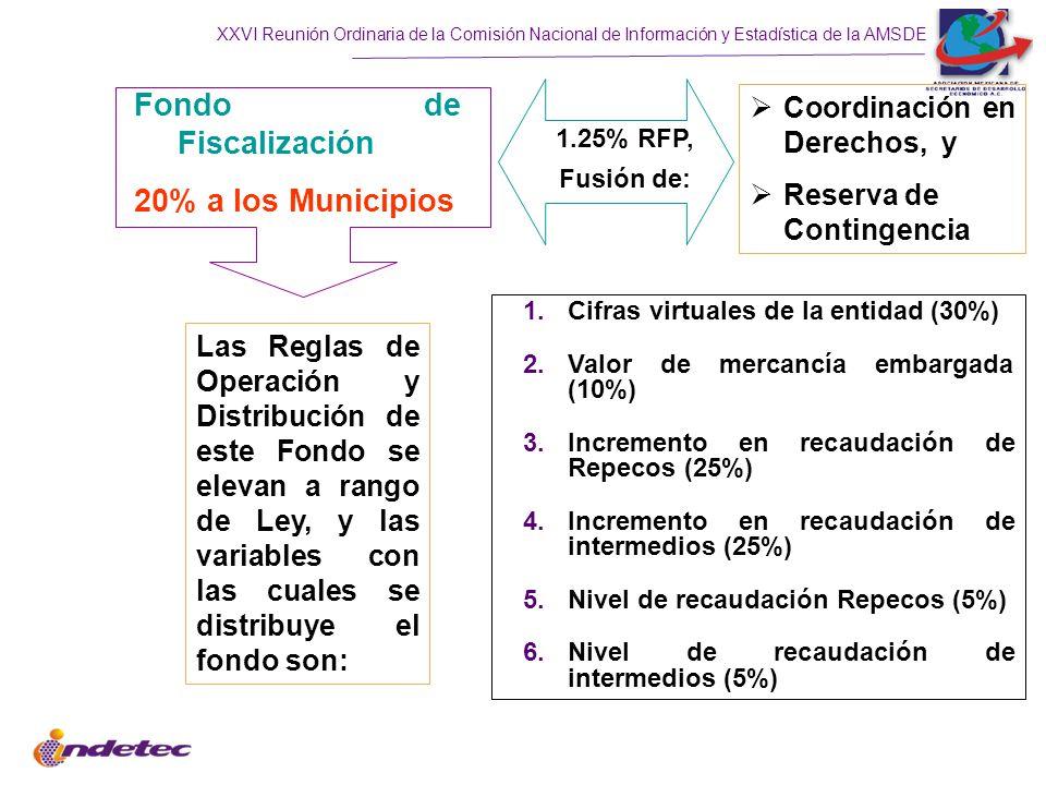 Fondo de Fiscalización 20% a los Municipios