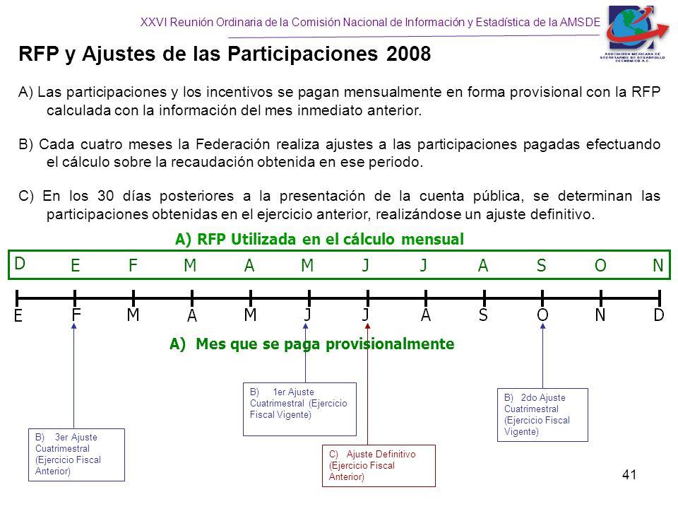 RFP y Ajustes de las Participaciones 2008