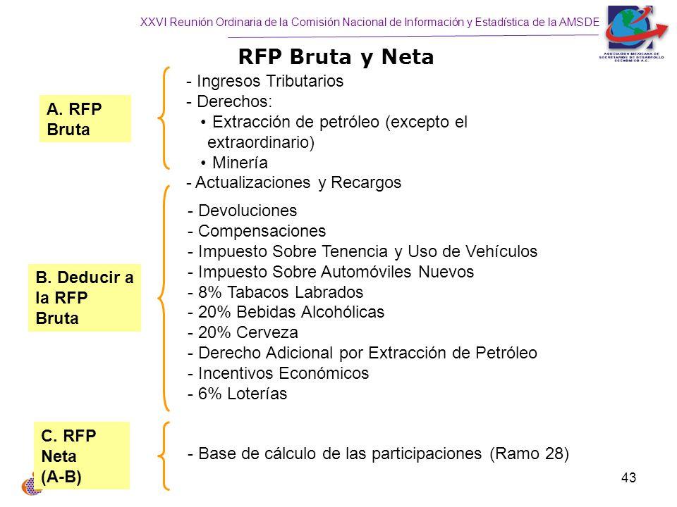 RFP Bruta y Neta Ingresos Tributarios Derechos: