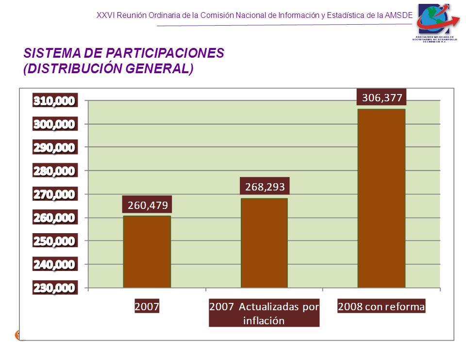 SISTEMA DE PARTICIPACIONES (DISTRIBUCIÓN GENERAL)