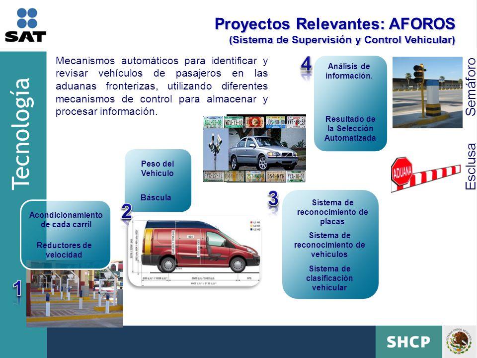 Tecnología 4 3 2 1 Proyectos Relevantes: AFOROS Semáforo Esclusa