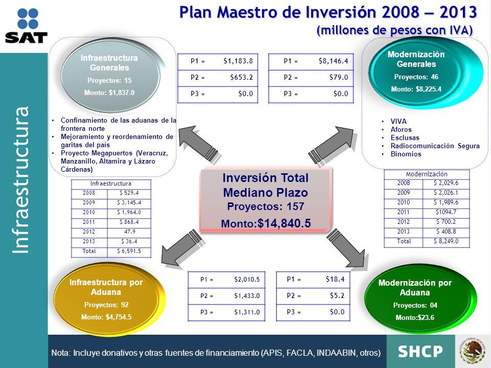 Plan Maestro de Inversión 2008 – 2013 (millones de pesos con IVA)