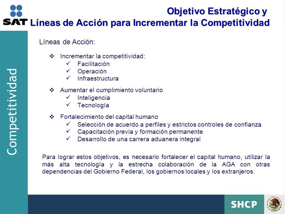 Competitividad Objetivo Estratégico y