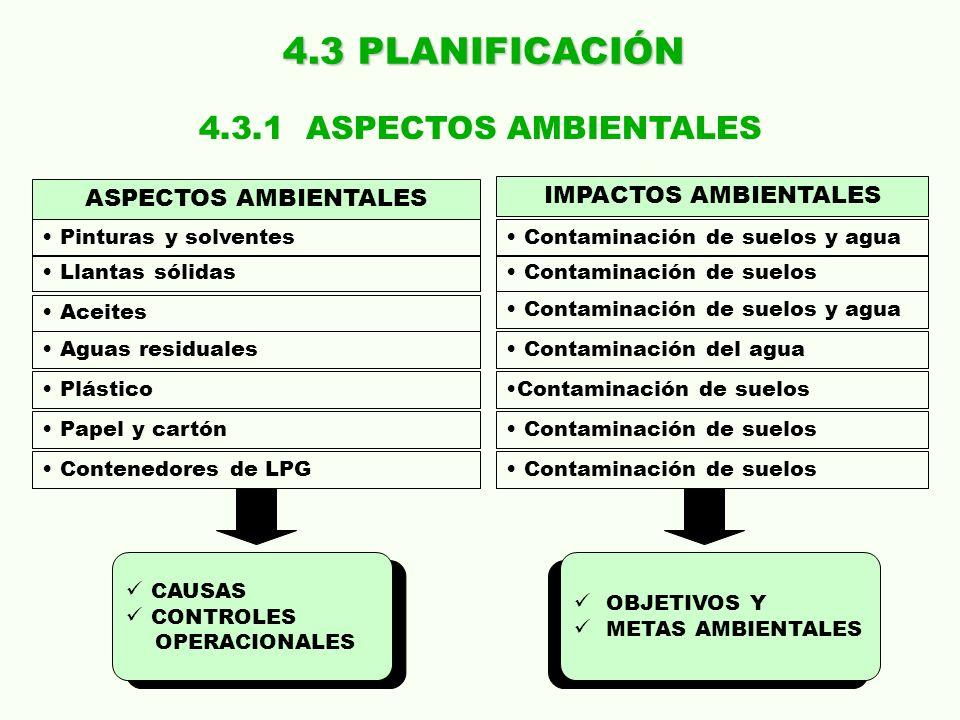 4.3 PLANIFICACIÓN 4.3.1 ASPECTOS AMBIENTALES ASPECTOS AMBIENTALES
