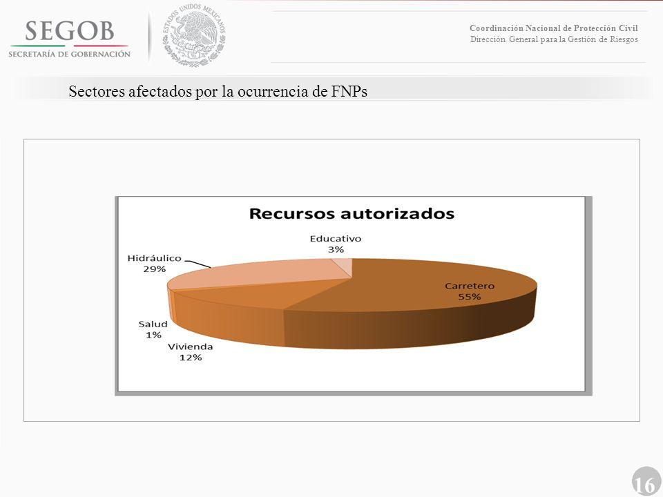 Sectores afectados por la ocurrencia de FNPs