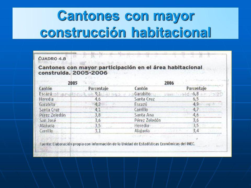 Cantones con mayor construcción habitacional
