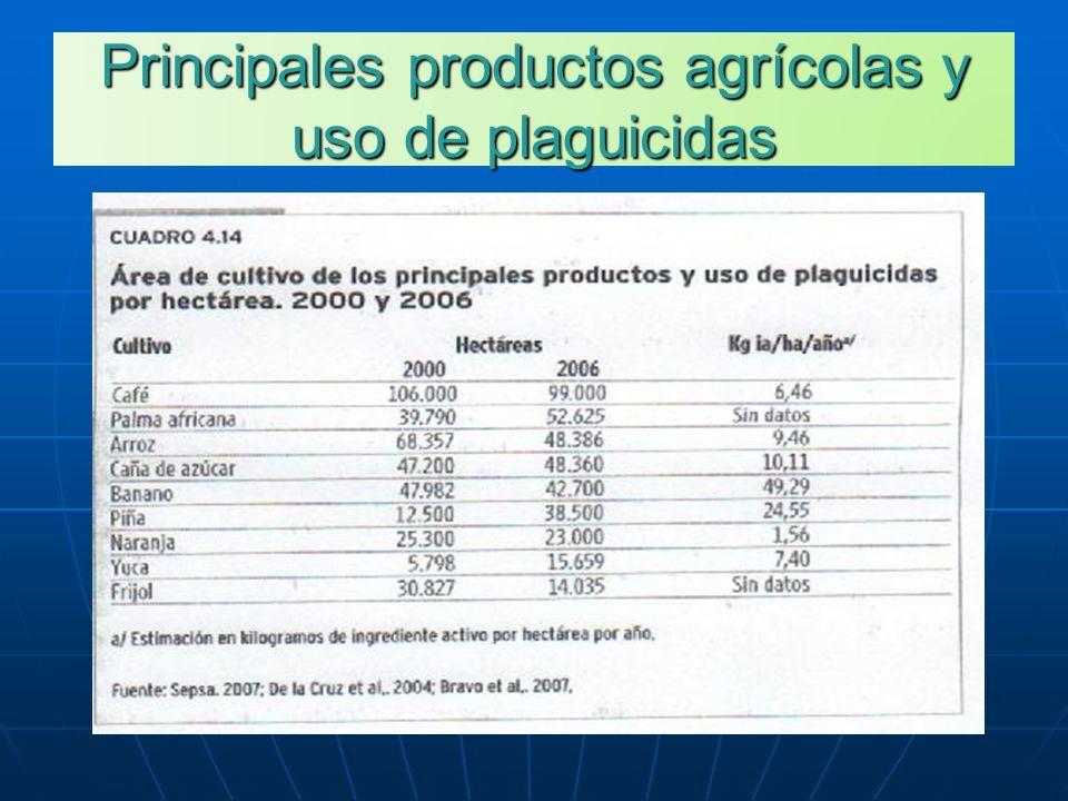 Principales productos agrícolas y uso de plaguicidas