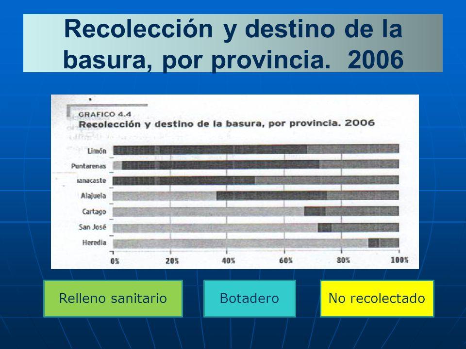 Recolección y destino de la basura, por provincia. 2006
