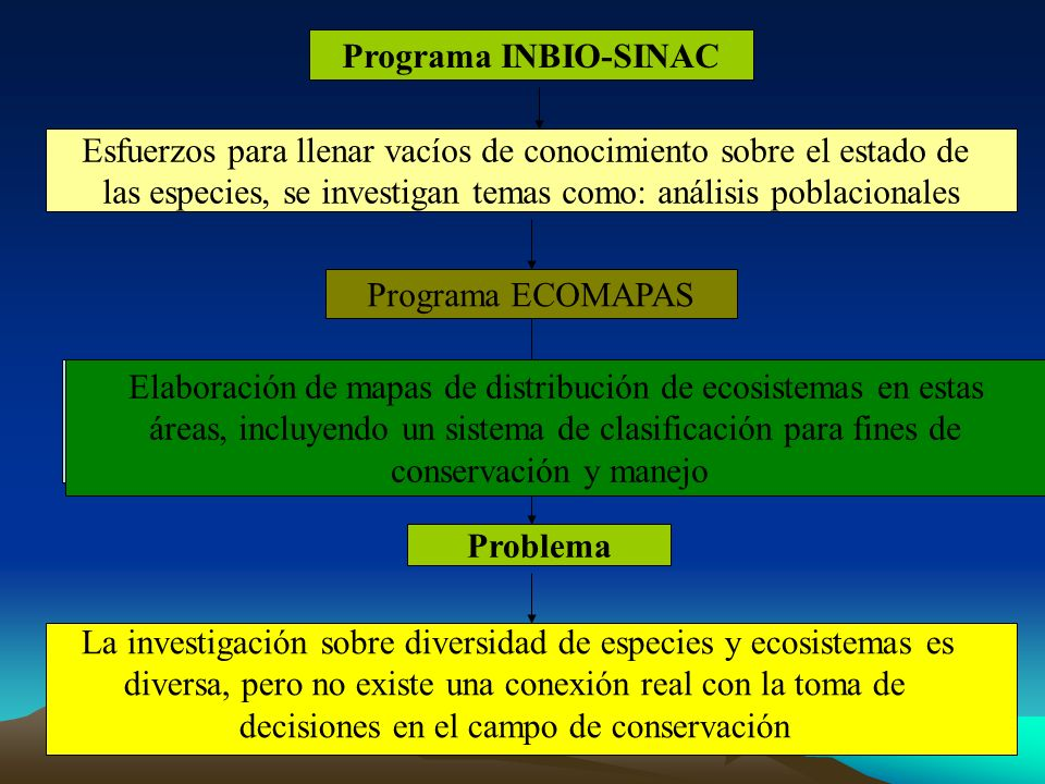 Programa INBIO-SINAC Problema