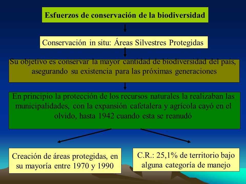 Esfuerzos de conservación de la biodiversidad