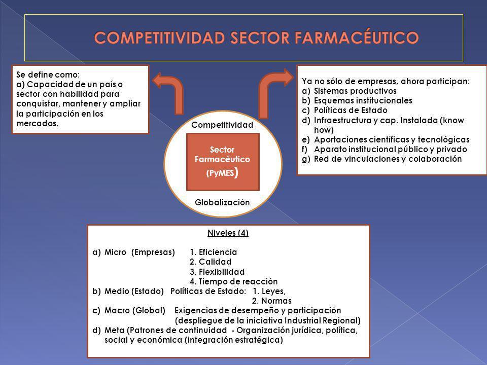 COMPETITIVIDAD SECTOR FARMACÉUTICO