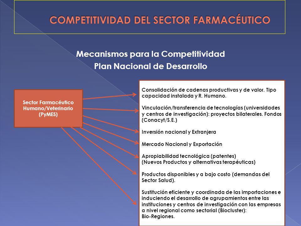 COMPETITIVIDAD DEL SECTOR FARMACÉUTICO