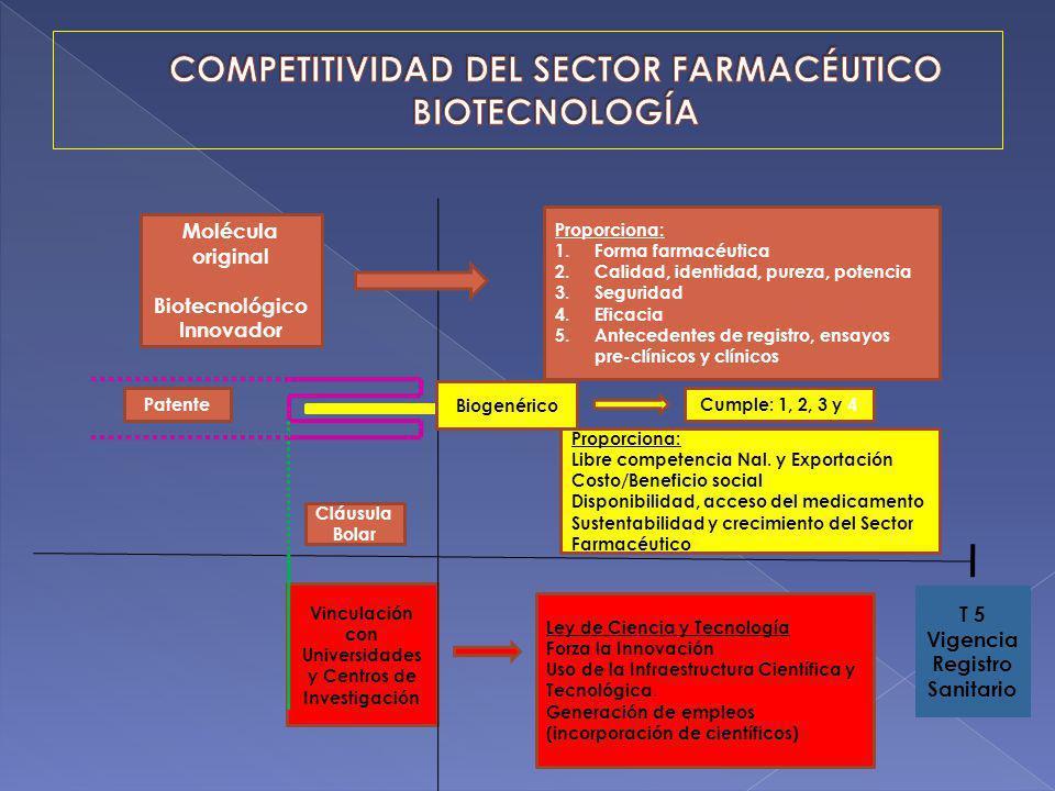 COMPETITIVIDAD DEL SECTOR FARMACÉUTICO BIOTECNOLOGÍA
