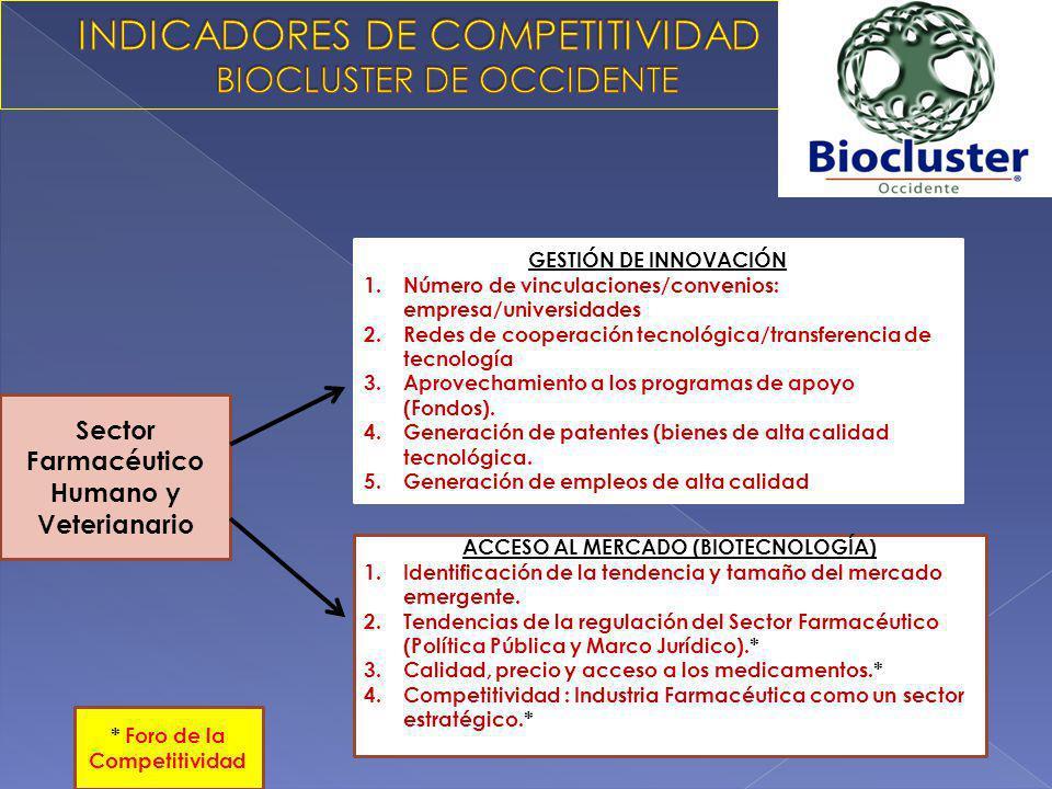 INDICADORES DE COMPETITIVIDAD BIOCLUSTER DE OCCIDENTE