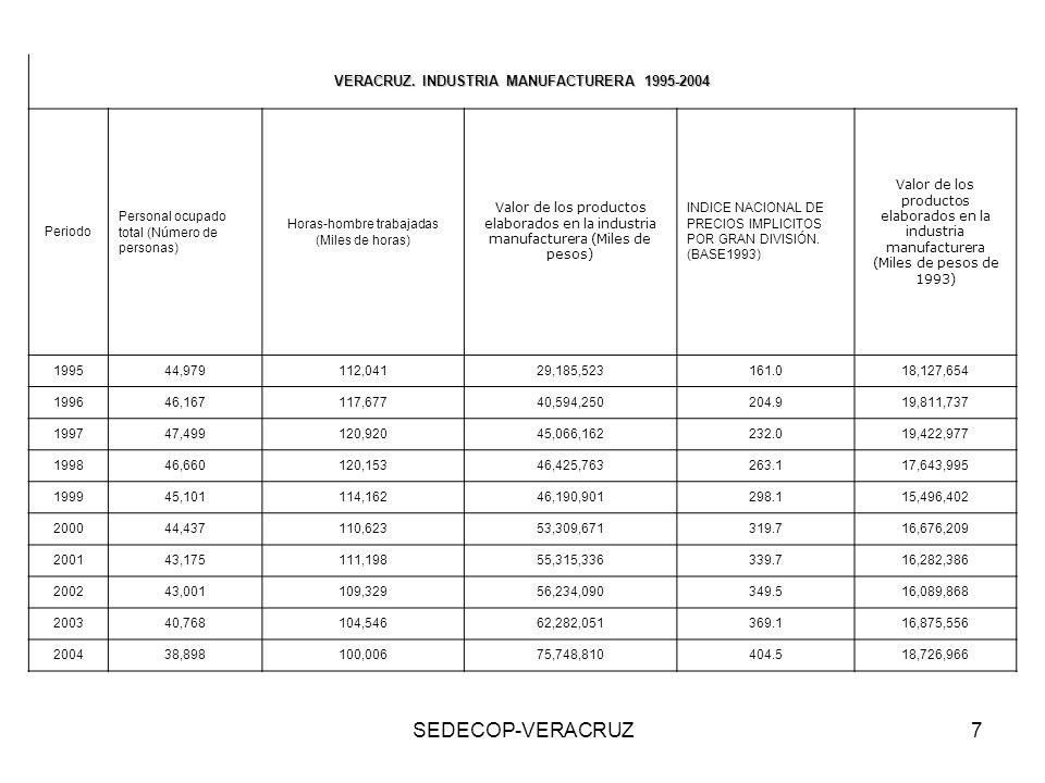 VERACRUZ. INDUSTRIA MANUFACTURERA 1995-2004