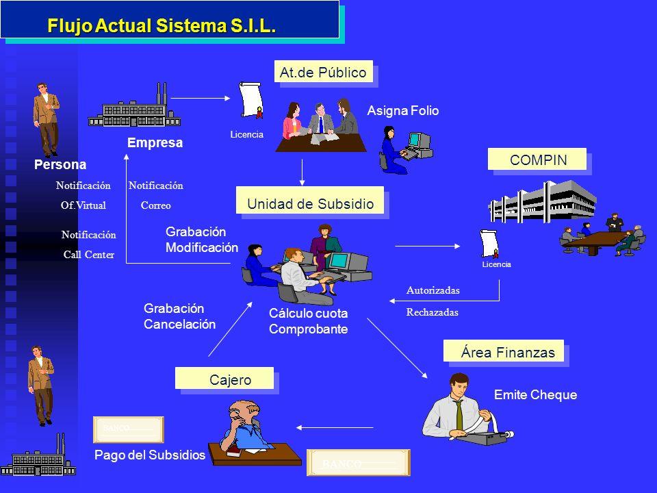 Flujo Actual Sistema S.I.L.