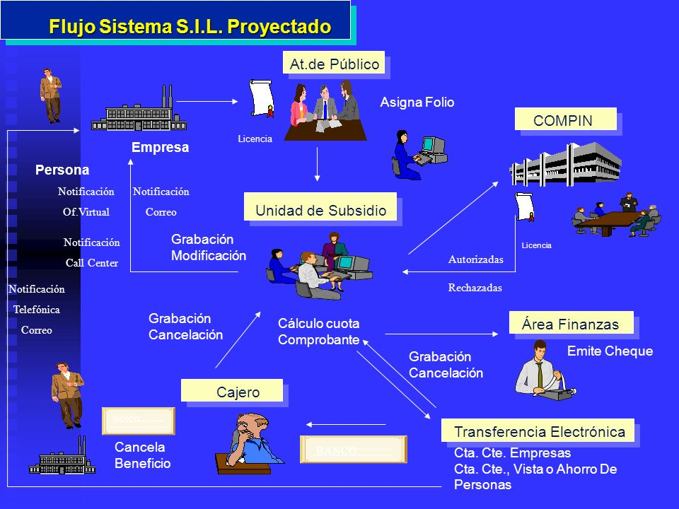 Flujo Sistema S.I.L. Proyectado
