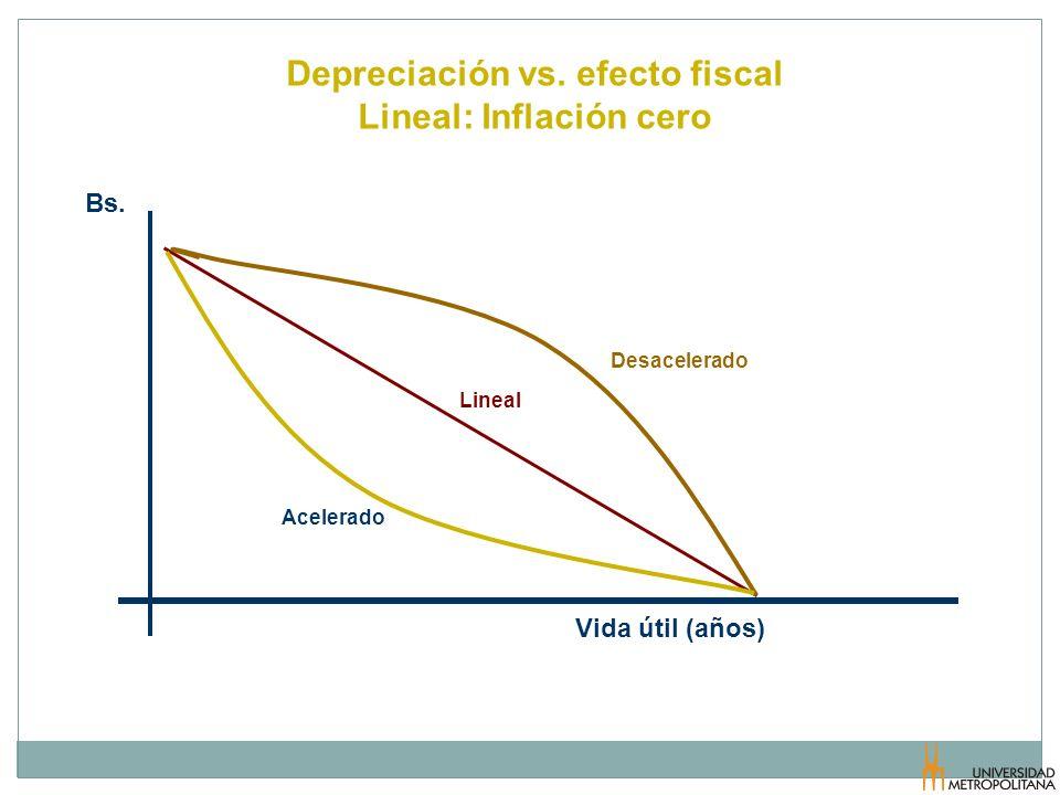 Depreciación vs. efecto fiscal Lineal: Inflación cero
