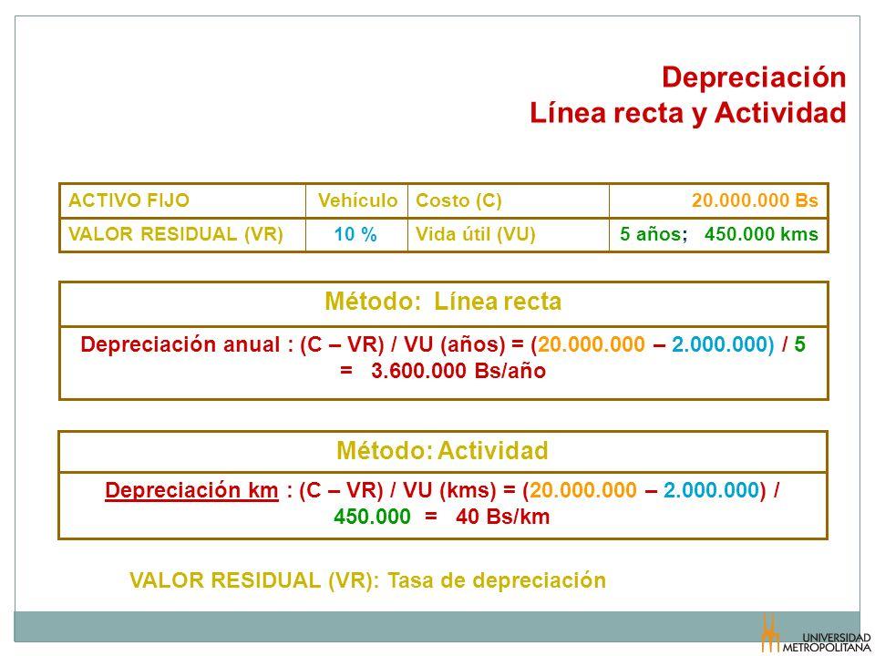 Depreciación Línea recta y Actividad