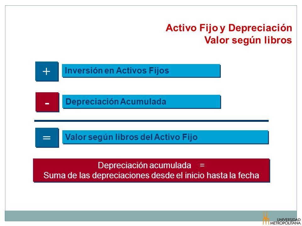 + - = Activo Fijo y Depreciación Valor según libros