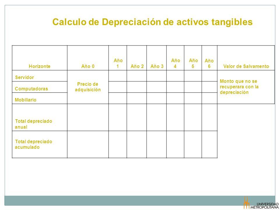 Calculo de Depreciación de activos tangibles