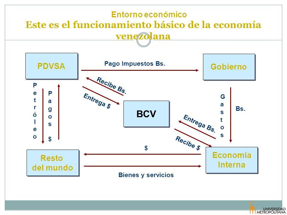 Este es el funcionamiento básico de la economía venezolana
