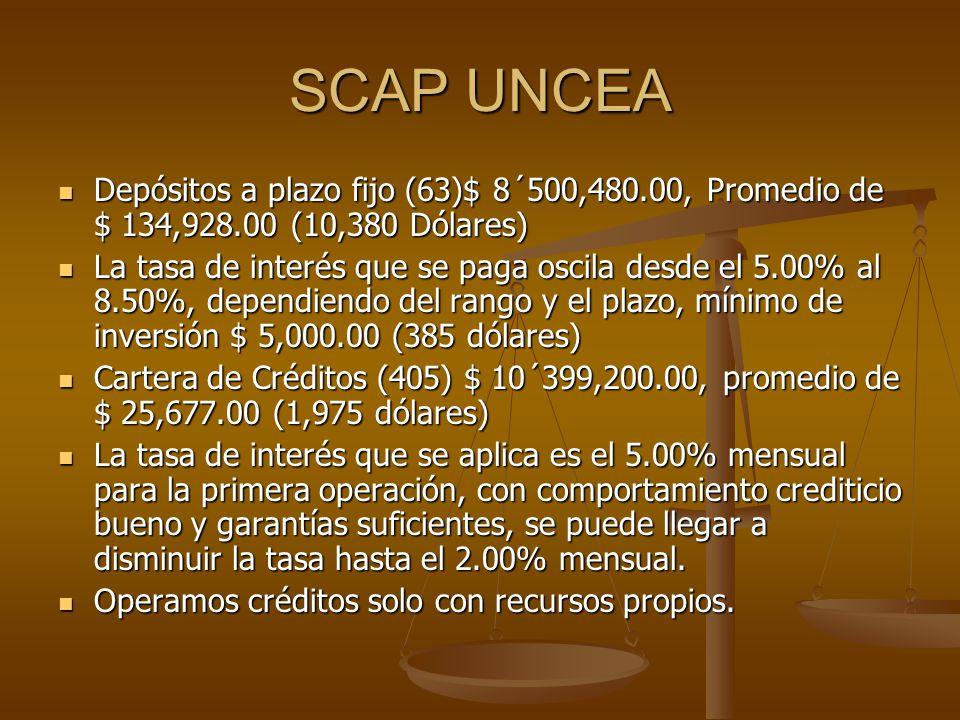 SCAP UNCEA Depósitos a plazo fijo (63)$ 8´500,480.00, Promedio de $ 134,928.00 (10,380 Dólares)