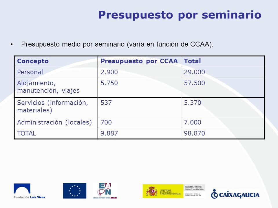 Presupuesto por seminario