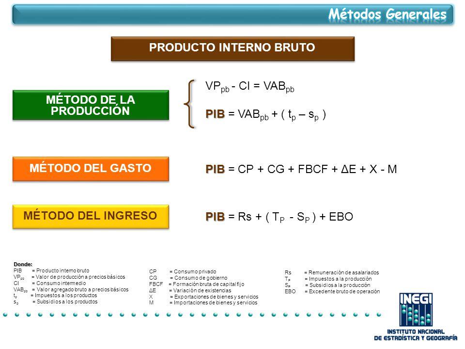 PRODUCTO INTERNO BRUTO MÉTODO DE LA PRODUCCIÓN