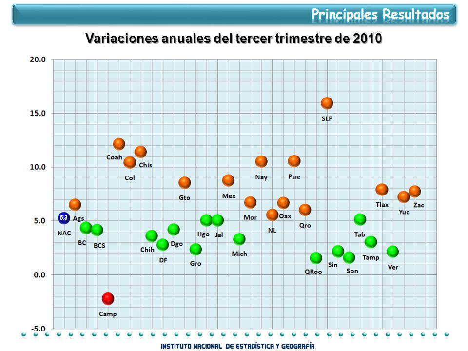 Variaciones anuales del tercer trimestre de 2010
