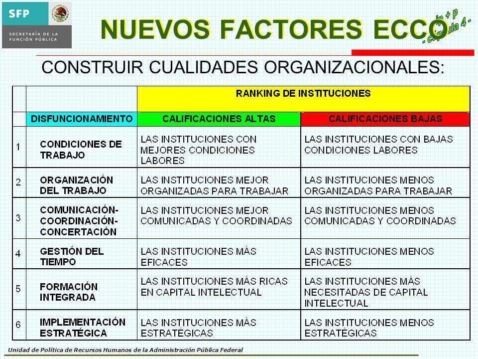 CONSTRUIR CUALIDADES ORGANIZACIONALES: