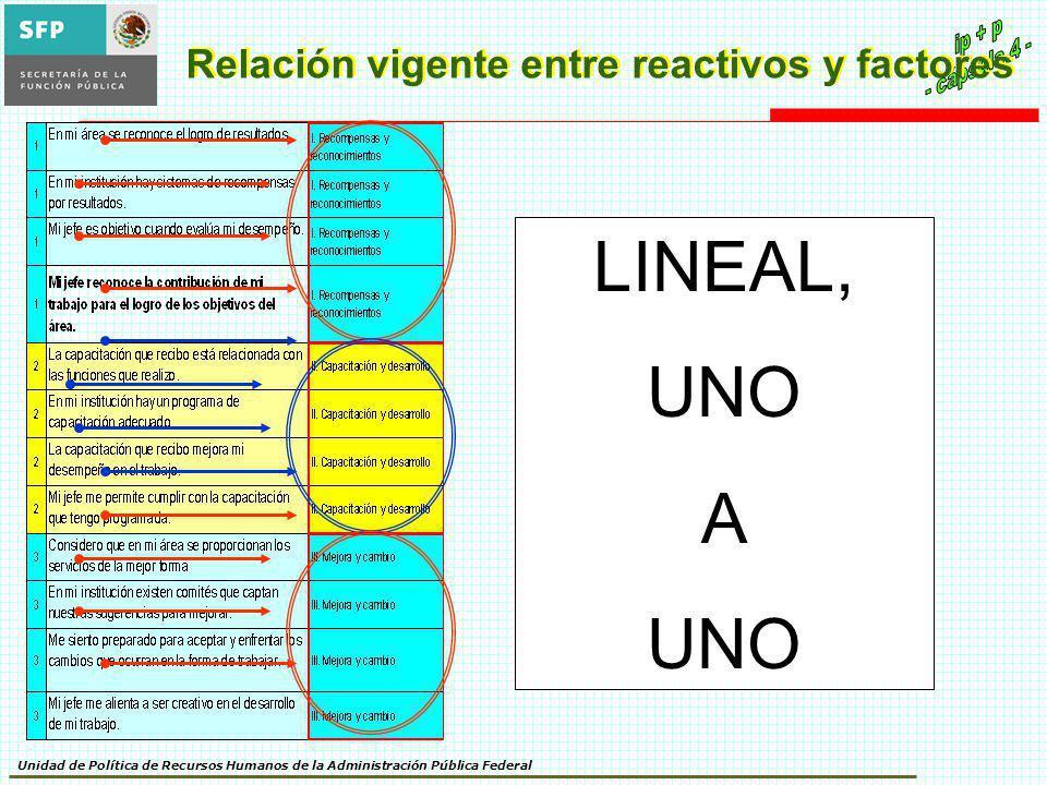 Relación vigente entre reactivos y factores