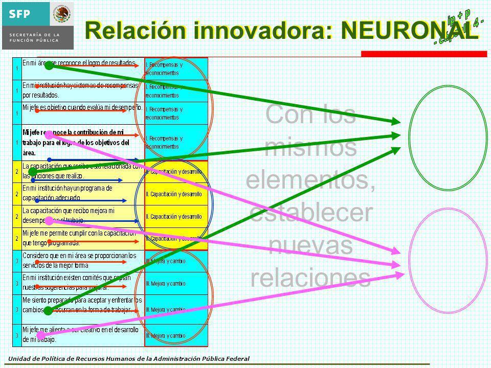Relación innovadora: NEURONAL