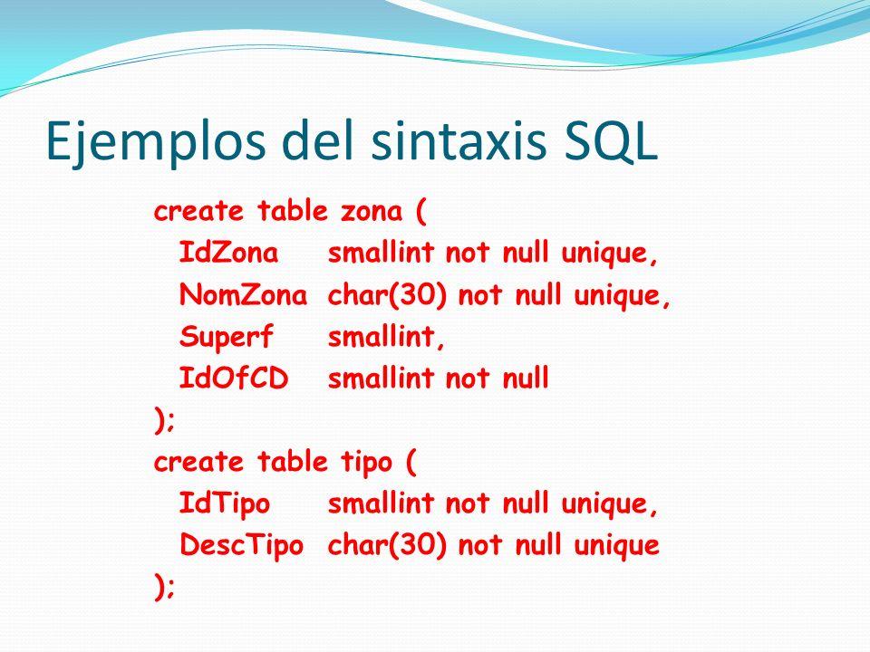 Ejemplos del sintaxis SQL