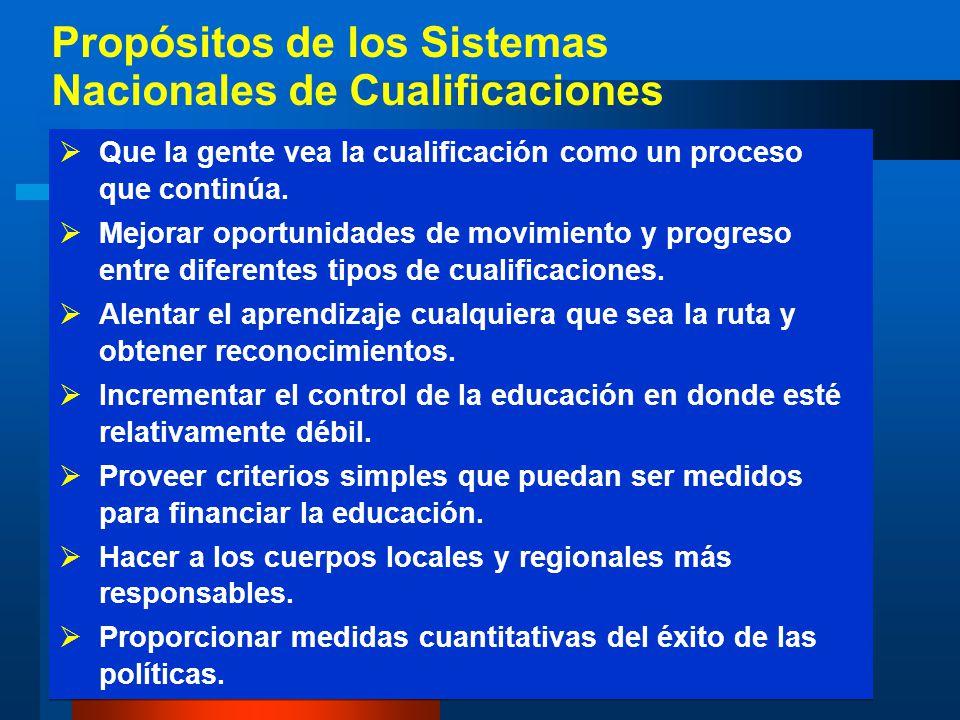 Propósitos de los Sistemas Nacionales de Cualificaciones