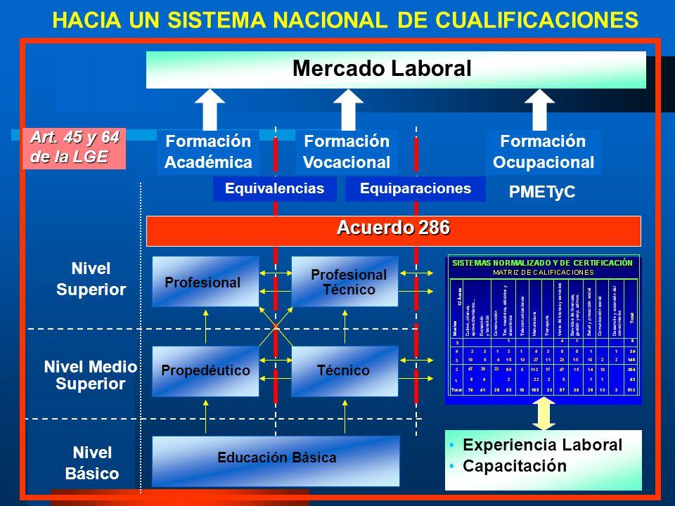 HACIA UN SISTEMA NACIONAL DE CUALIFICACIONES