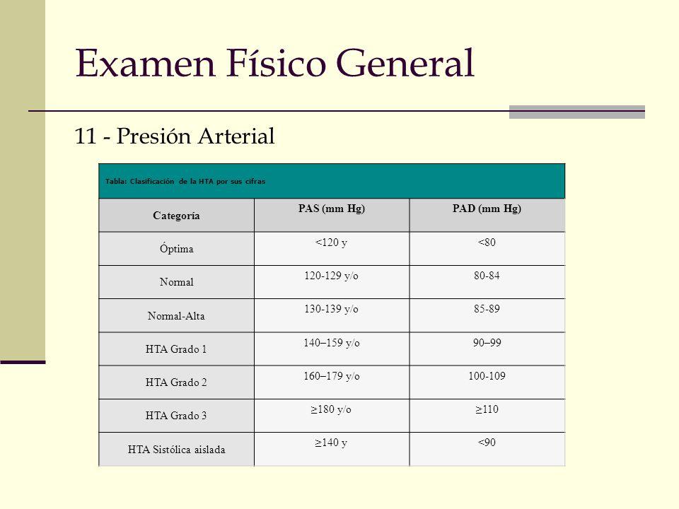 Examen Físico General 11 - Presión Arterial Categoría PAS (mm Hg)