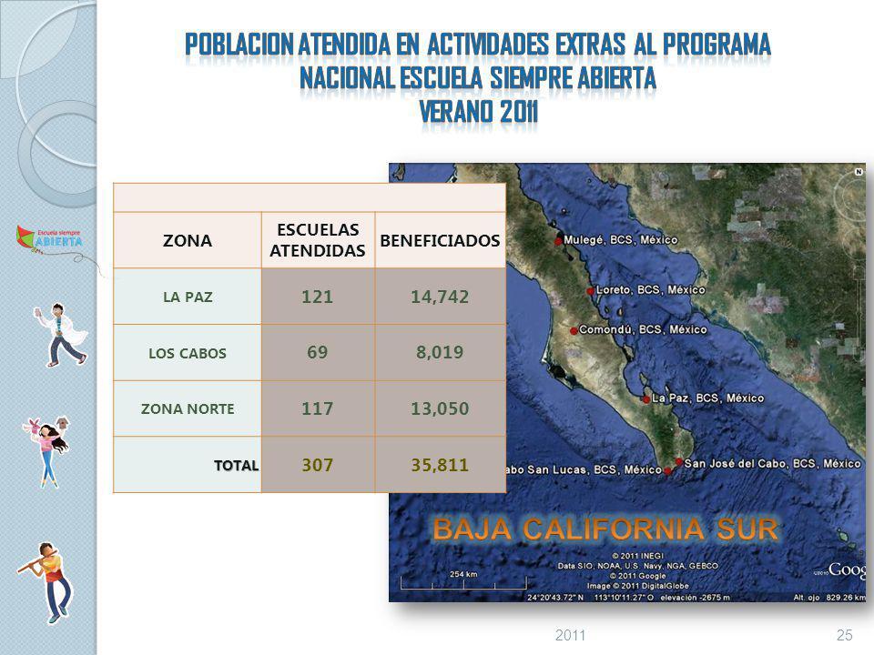 POBLACION ATENDIDA EN ACTIVIDADES EXTRAS AL PROGRAMA NACIONAL ESCUELA SIEMPRE ABIERTA