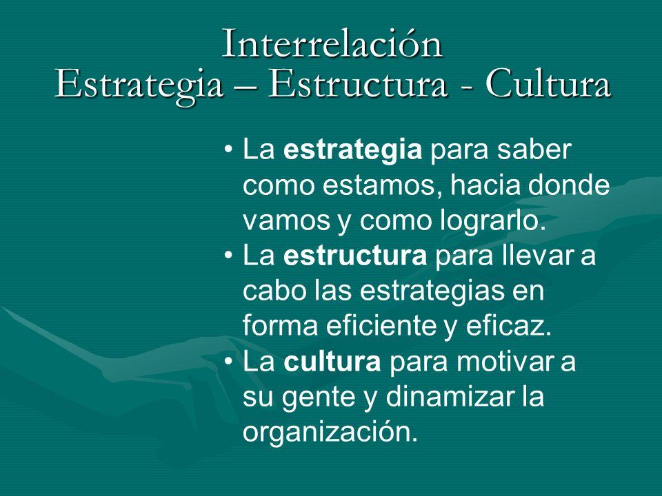 Interrelación Estrategia – Estructura - Cultura