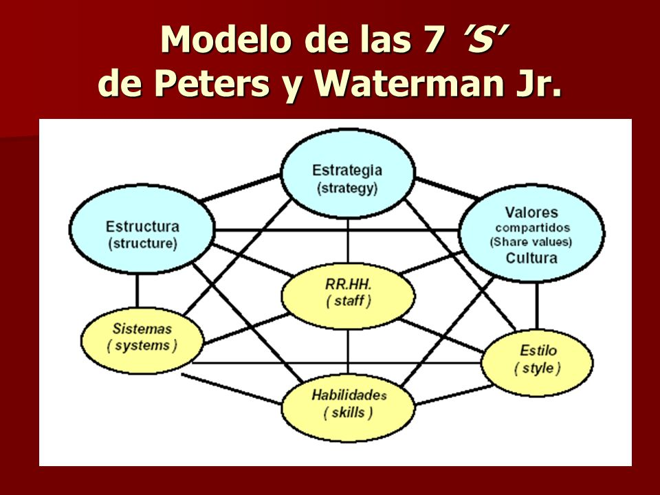 Modelo de las 7 'S' de Peters y Waterman Jr.