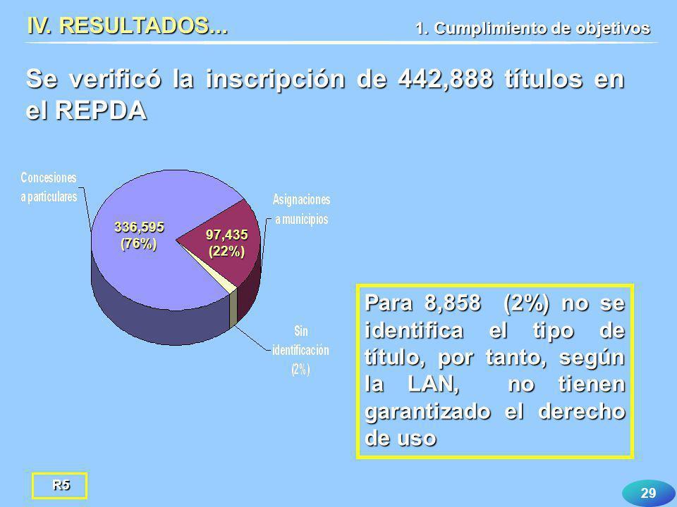 Se verificó la inscripción de 442,888 títulos en el REPDA