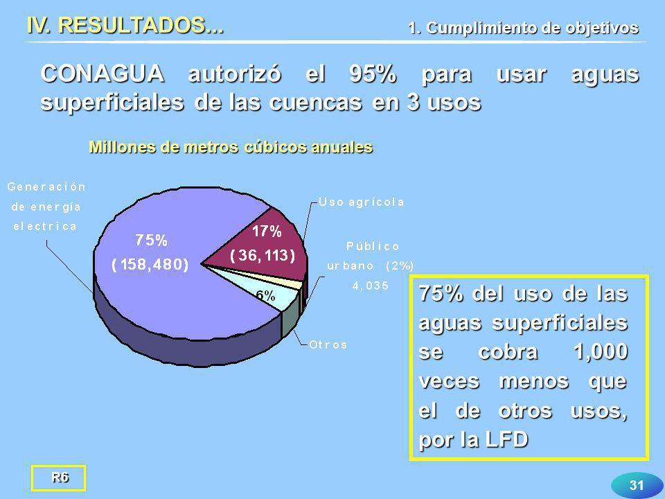 IV. RESULTADOS... 1. Cumplimiento de objetivos. CONAGUA autorizó el 95% para usar aguas superficiales de las cuencas en 3 usos.