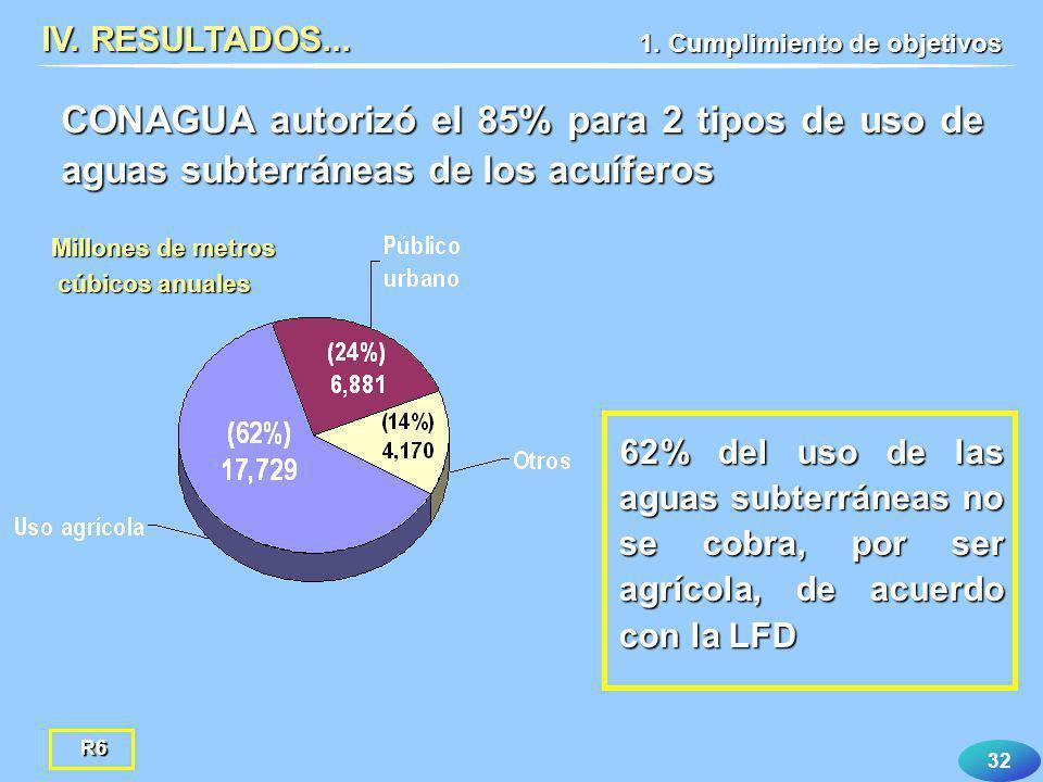 IV. RESULTADOS... 1. Cumplimiento de objetivos. CONAGUA autorizó el 85% para 2 tipos de uso de aguas subterráneas de los acuíferos.