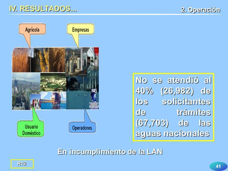 IV. RESULTADOS... 2. Operación. No se atendió al 40% (26,982) de los solicitantes de trámites (67,703) de las aguas nacionales.