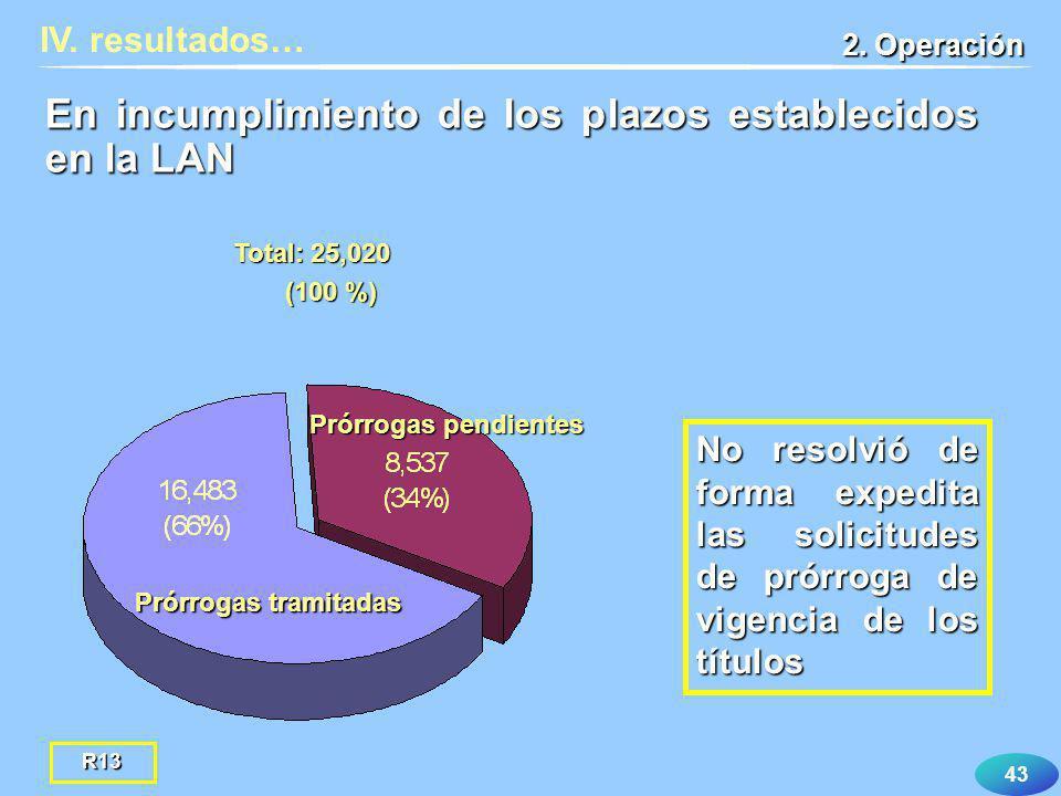En incumplimiento de los plazos establecidos en la LAN