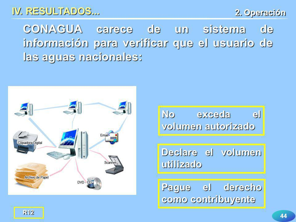 IV. RESULTADOS... 2. Operación. CONAGUA carece de un sistema de información para verificar que el usuario de las aguas nacionales: