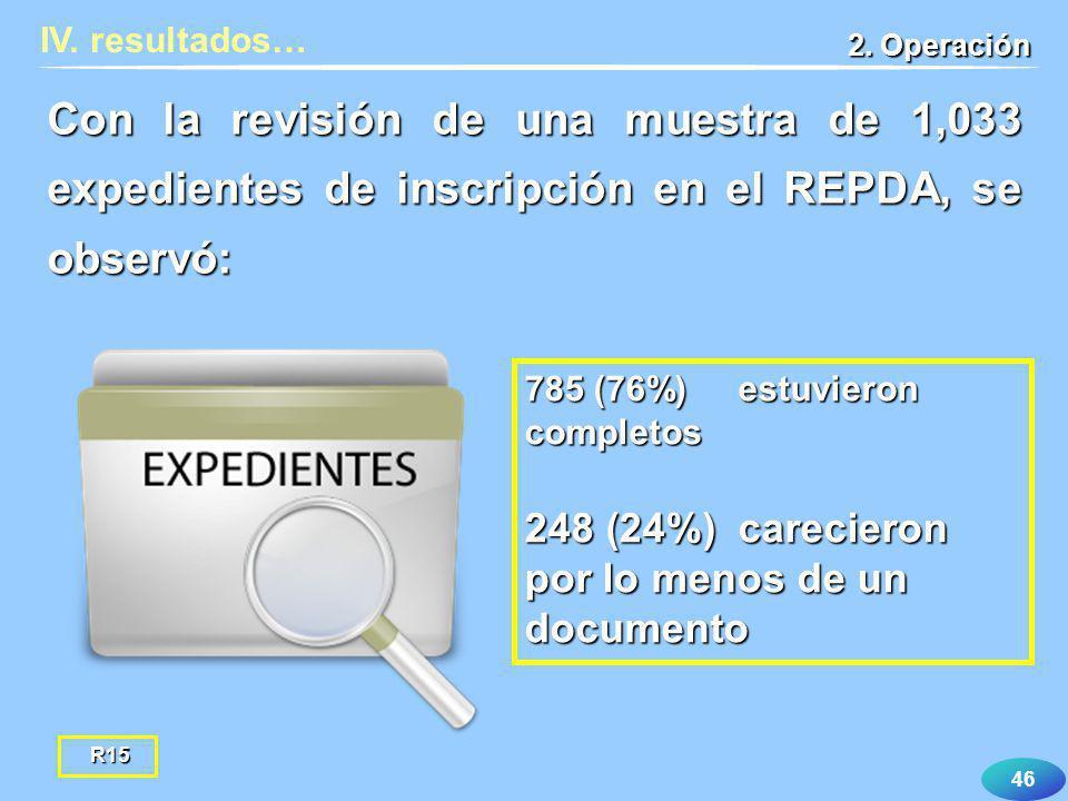IV. resultados… 2. Operación. Con la revisión de una muestra de 1,033 expedientes de inscripción en el REPDA, se observó: