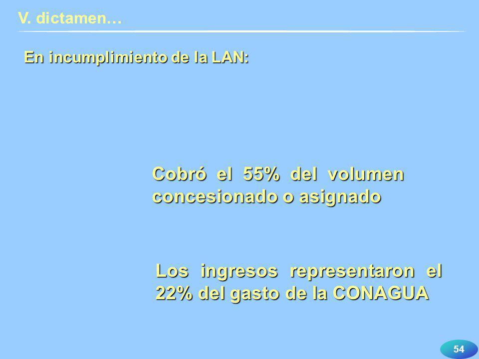 Cobró el 55% del volumen concesionado o asignado