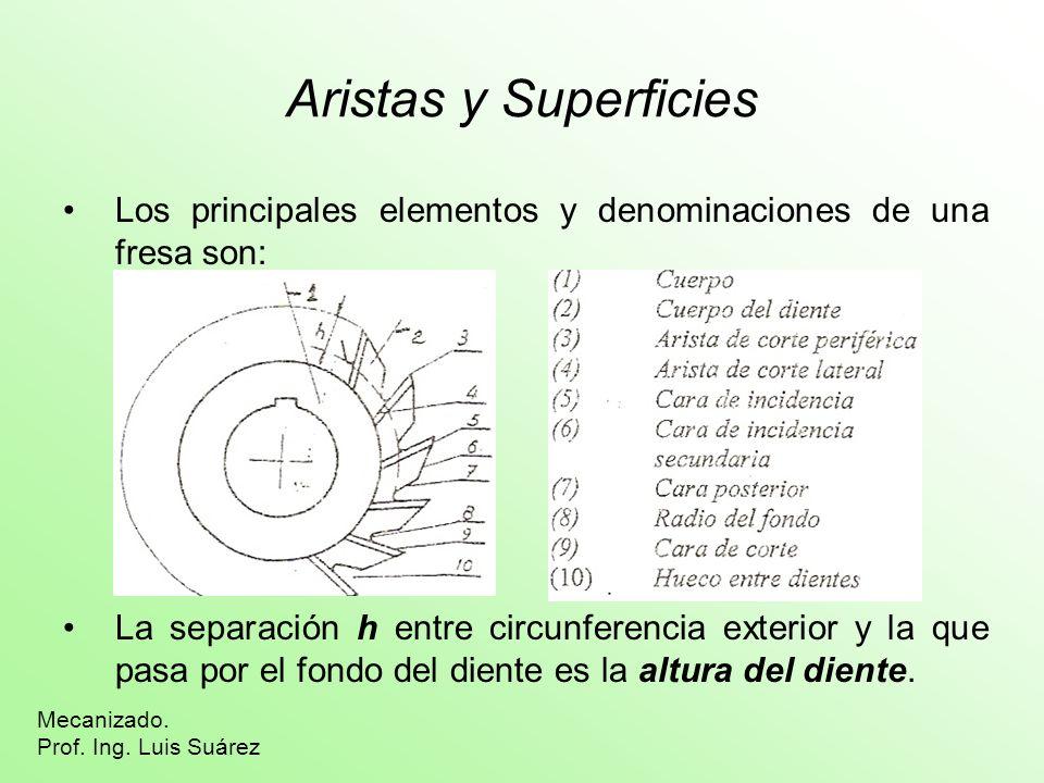 Aristas y Superficies Los principales elementos y denominaciones de una fresa son: