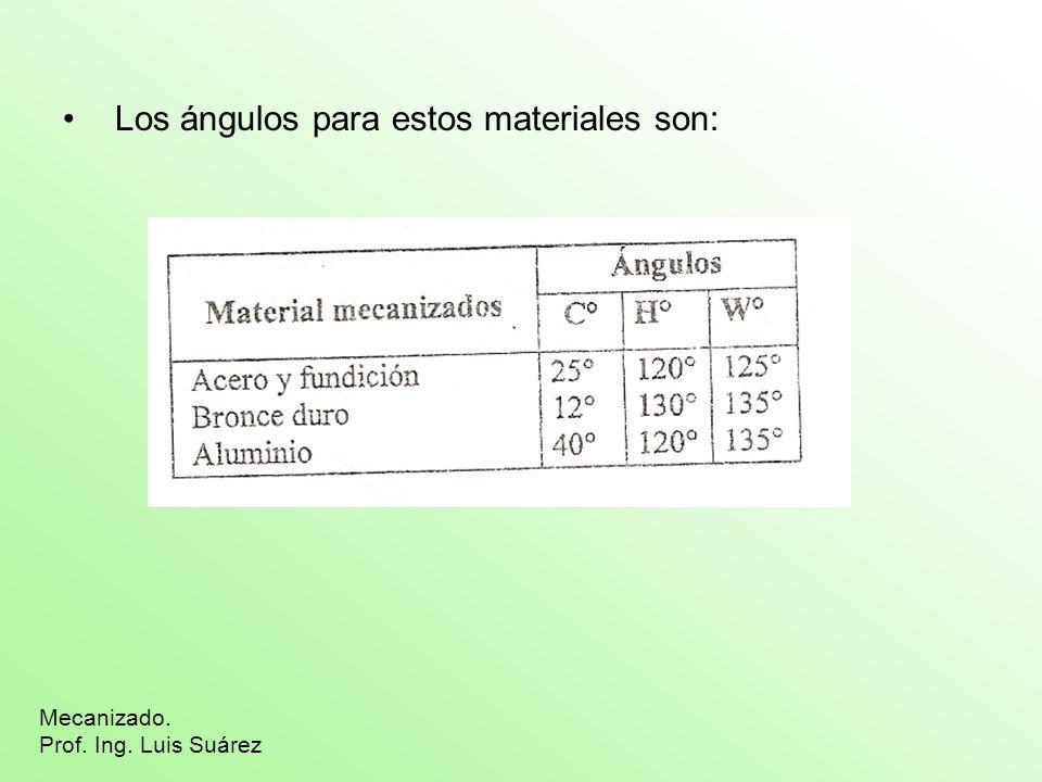 Los ángulos para estos materiales son: